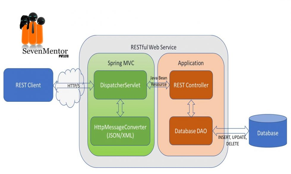 RESTful Services in Java