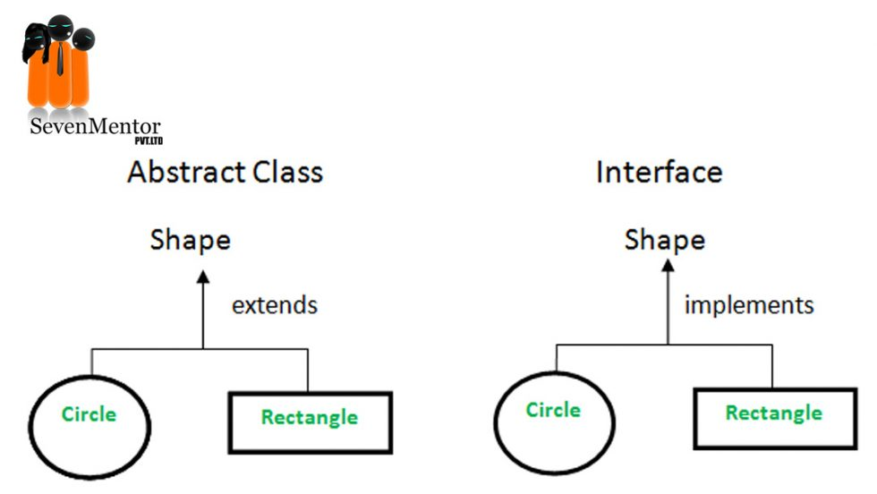 What is Abstract Class and Interface in Java?