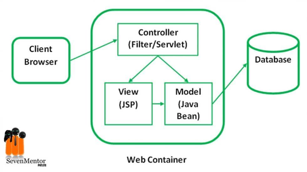 MVC Architecture/Pattern