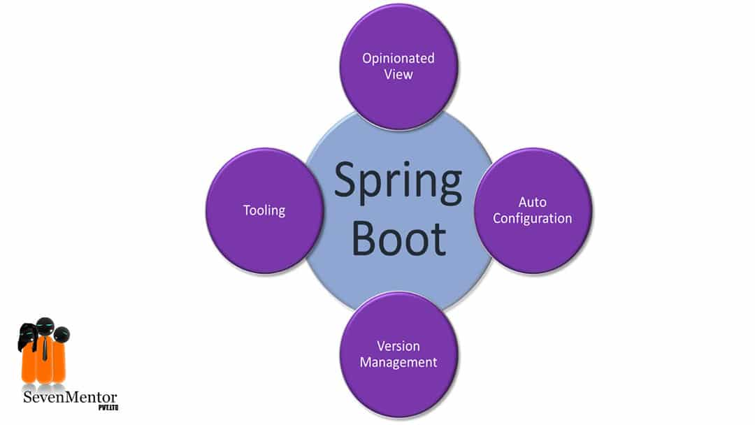 What is the Main Use of Spring boot