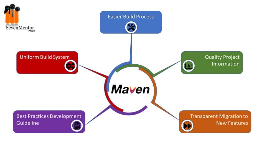 Maven And Its Features