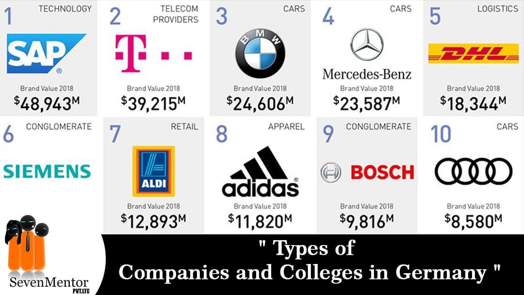 Types of Companies and Colleges in Germany